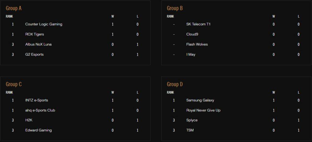 Clasificación de los cuatro grupos