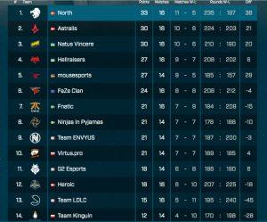 ESL Pro league jornada 6 EU