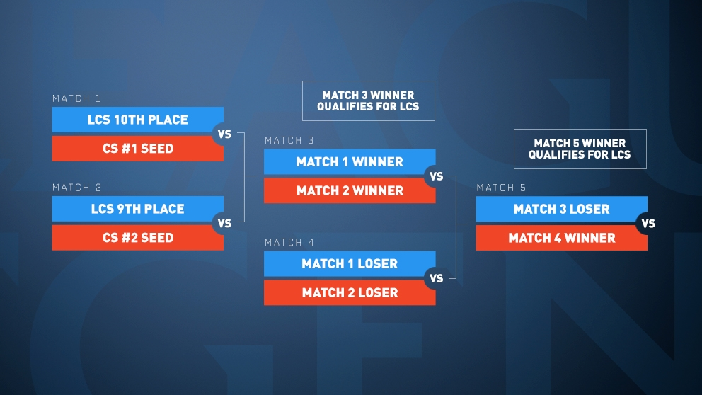 promotional_tournament_primer_brackets-fin