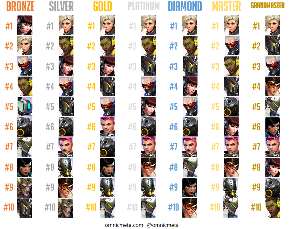 mercy-ranks