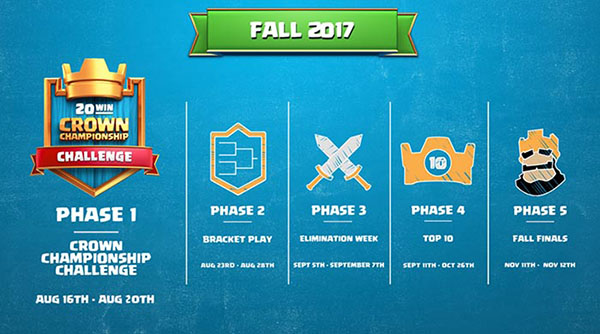 fases-crown-championship-clash-royale