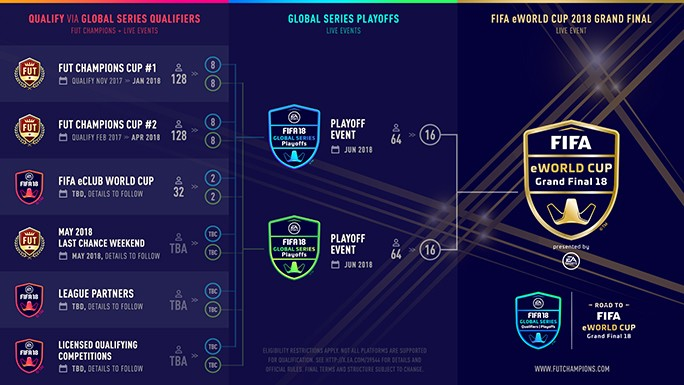 FIFA 18 Global series eworld cup