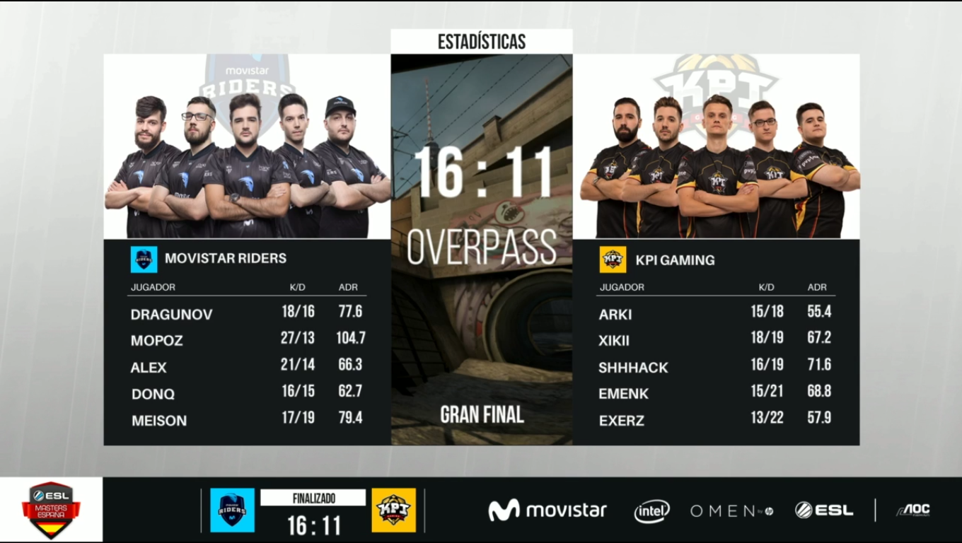 stats-kpi-movistar-riders-overpass-final-esl-masters-cs-t2