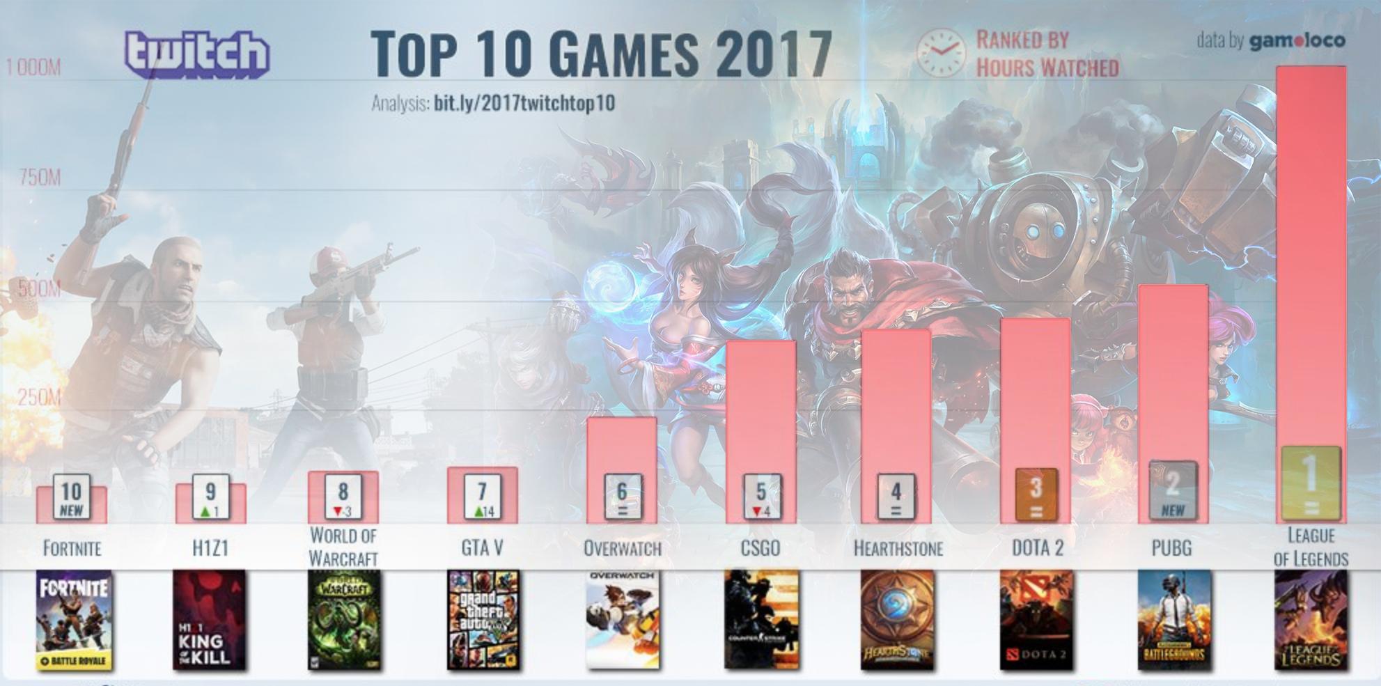 Lol Lidera El Top 10 De Los Mejores Juegos De Twitch De 2017