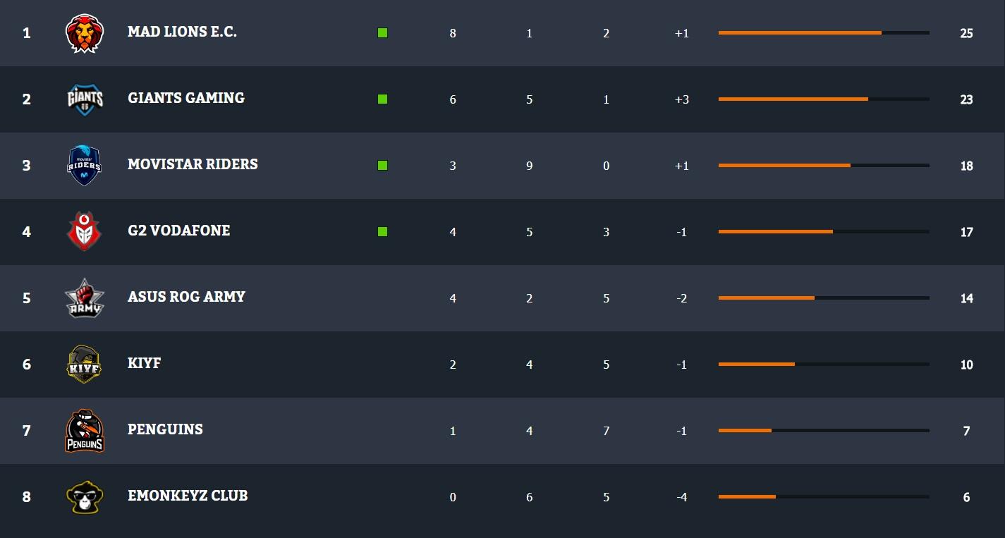 clasificación Superliga Jornada 12