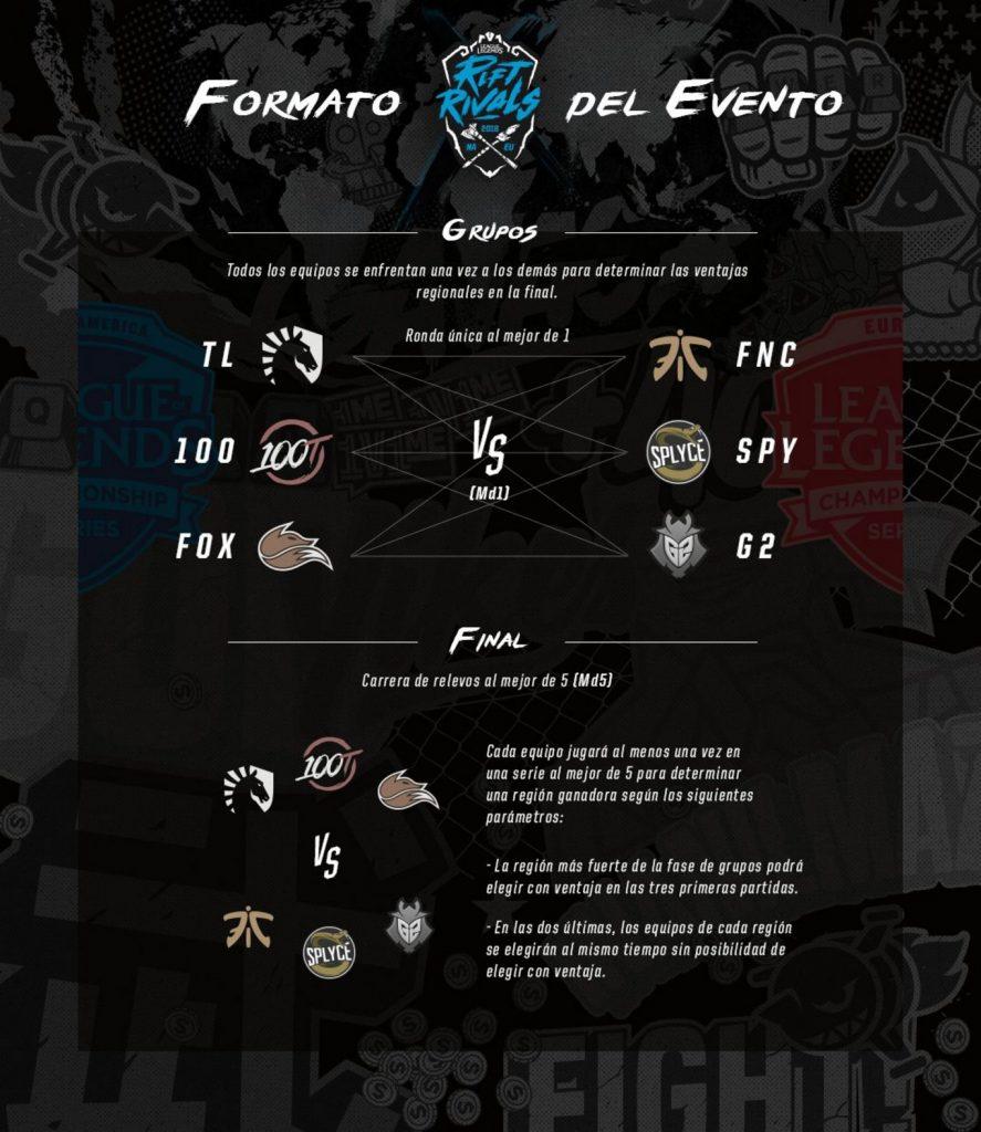 rift-rivals-2018-formato