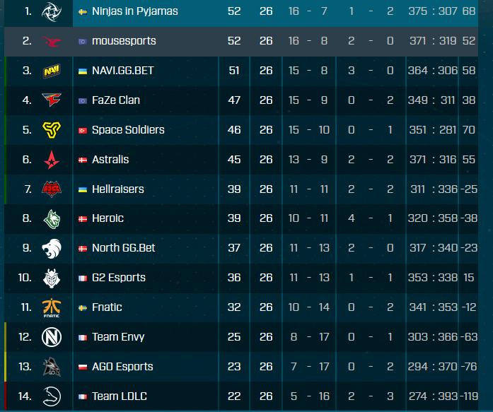 europa-esl-pro-league-s7