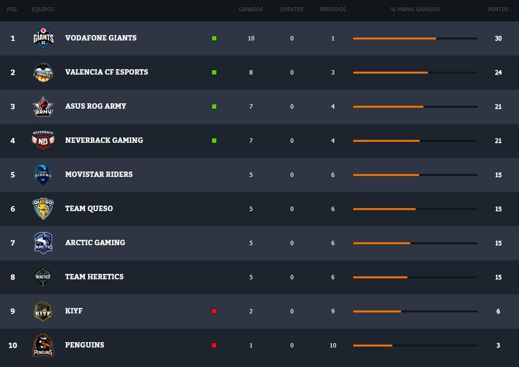 Clasificación Superliga Orange Clash Royale