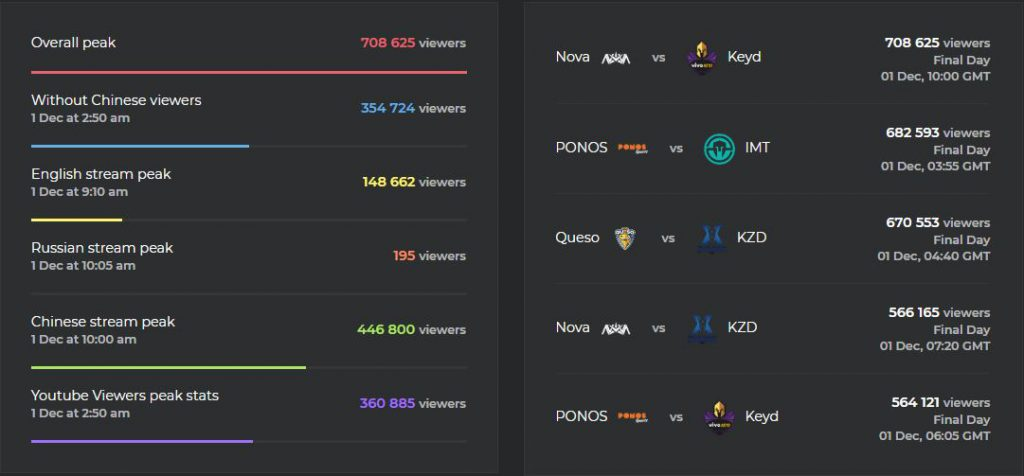 Final Clash Royale League 2018 estadística concreta