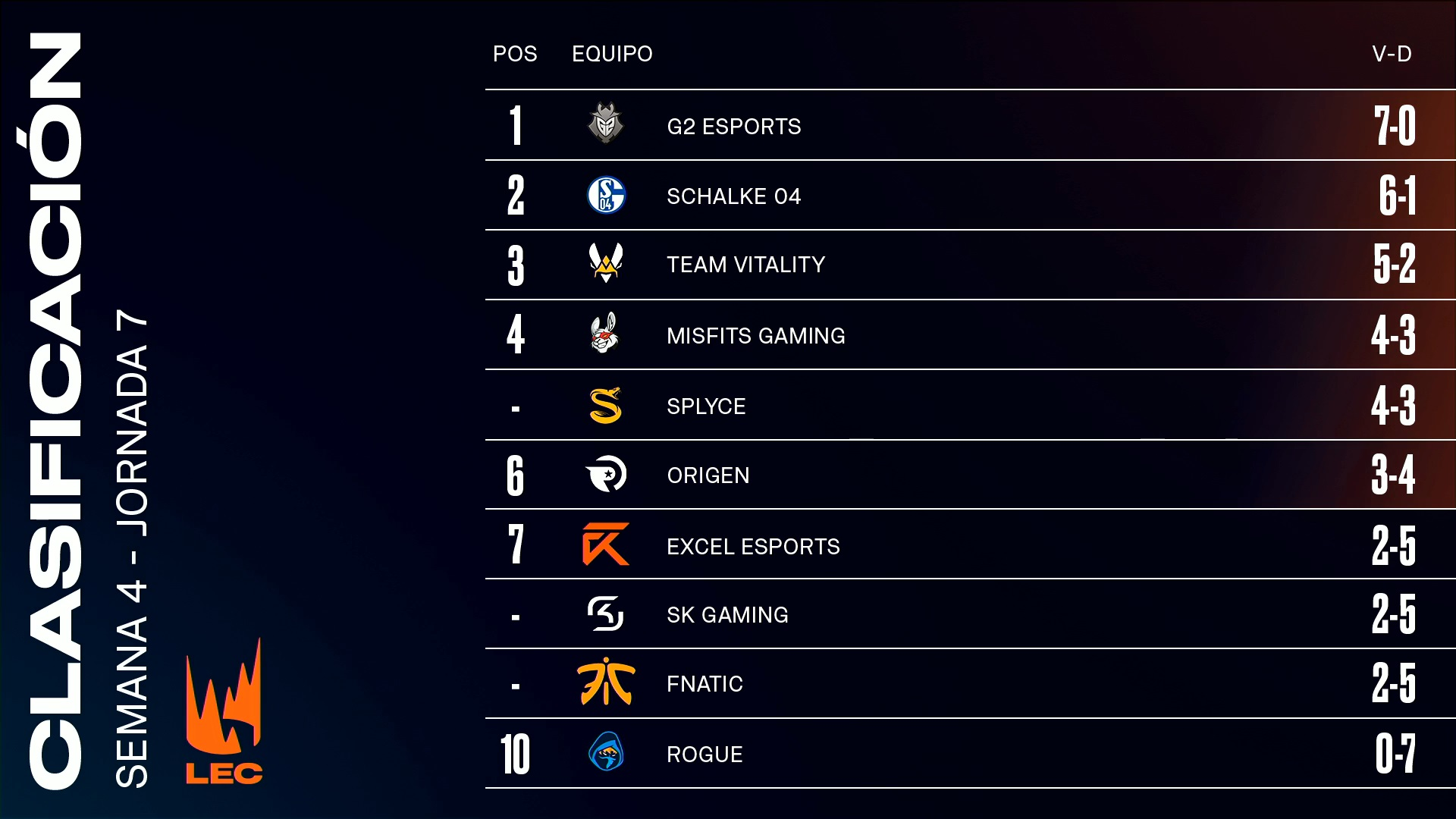 clasificación jornada 7 LEC