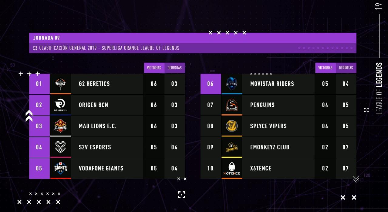 clasificacion jornada 9 Superliga Orange Lol