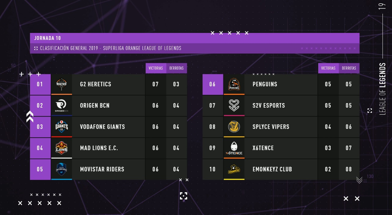 Superliga Orange LoL Jornada 10