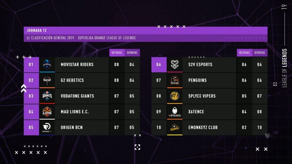 clasificación Jornada 12 Superliga Orange LoL