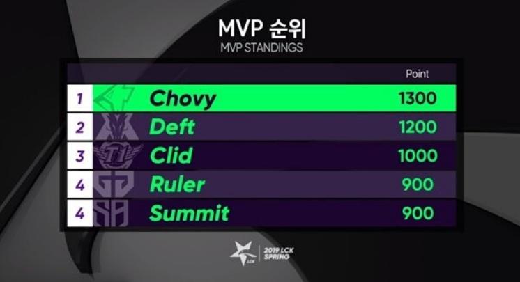 Chovy MVP LCK