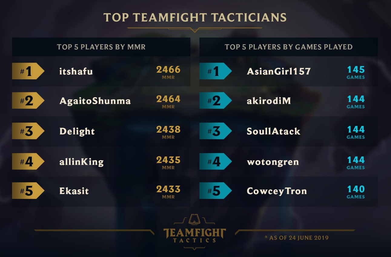 MMR Teamfight Tactics