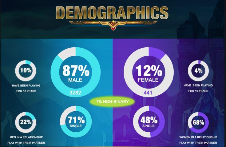 demografia-de-lol