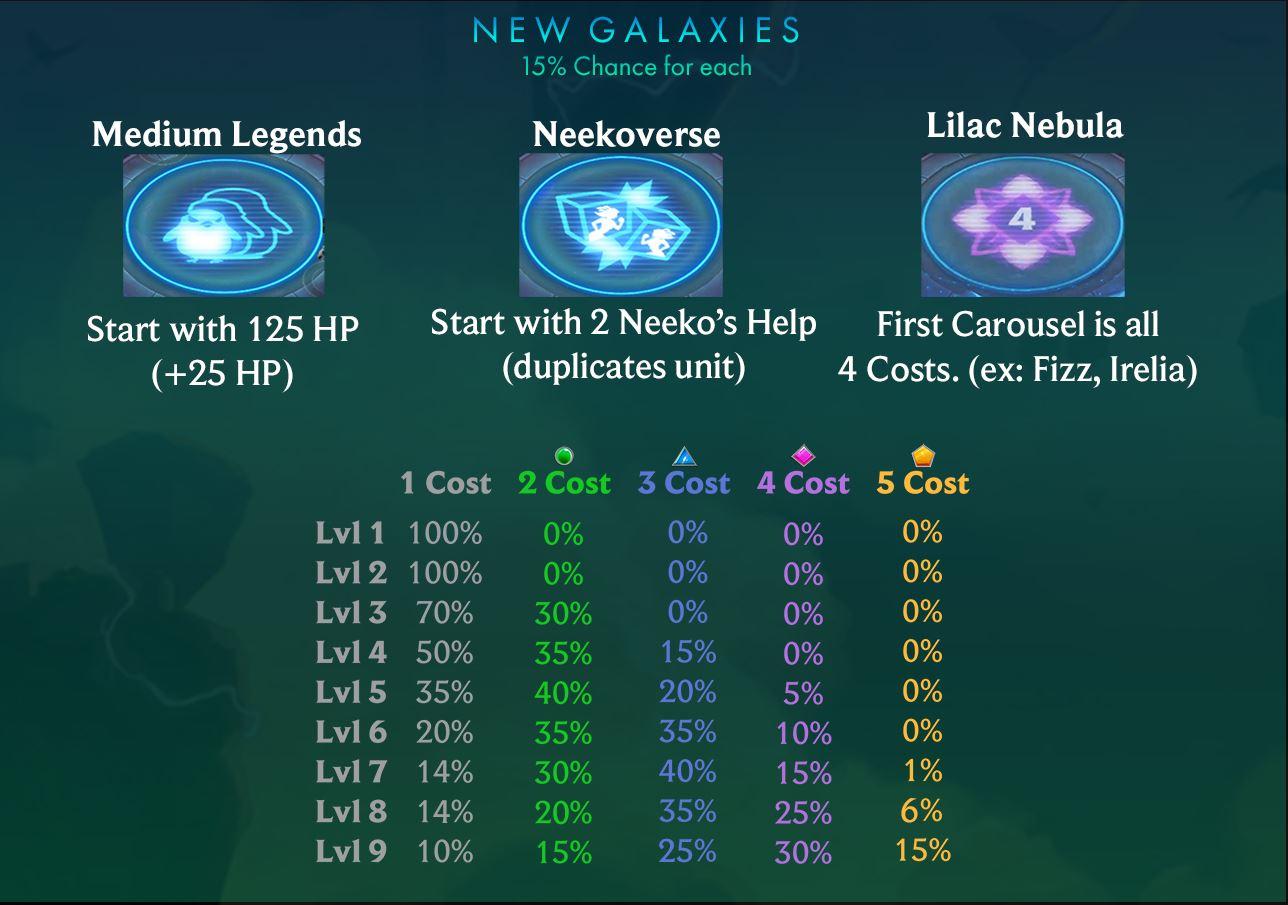 galaxias teamfight tactics