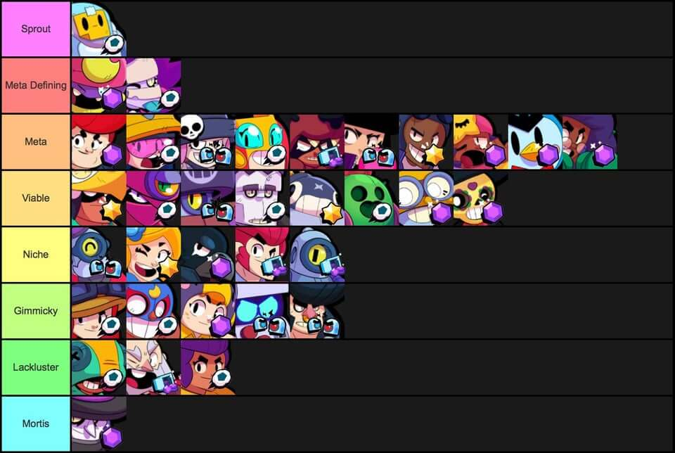 El tier list de Brawl Stars.