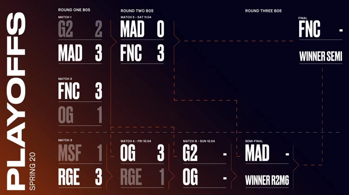 Los playoffs de LEC, split de primavera 2020