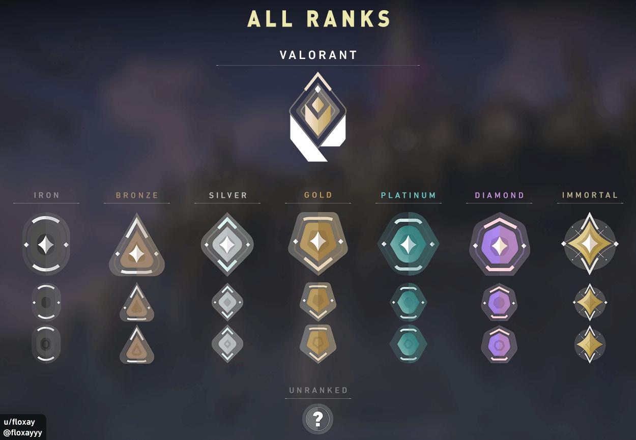 Los rangos definitivos de las rankeds de Valorant.