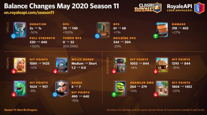 El cambio de balance en Clash Royale de la Temporada 11