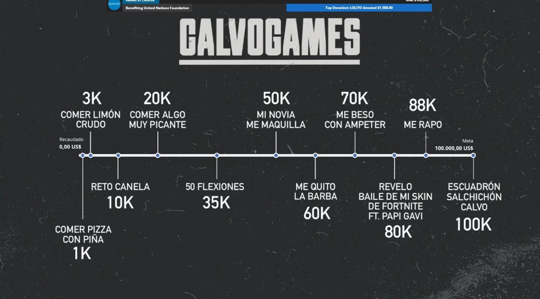 Los castigos de los CalvoGames