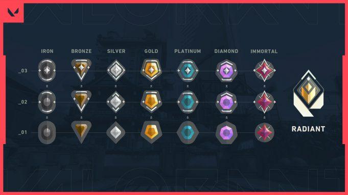 Los rangos competitivos de Valorant para ranked