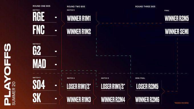 Playoffs LEC Summer 2020