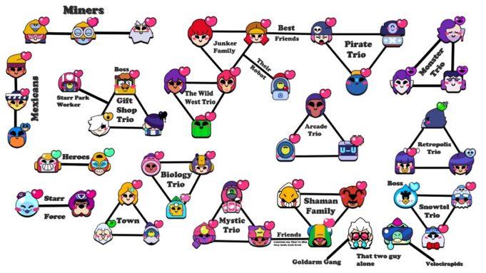 El árbol genealógico de los 49 brawlers de Brawl Stars